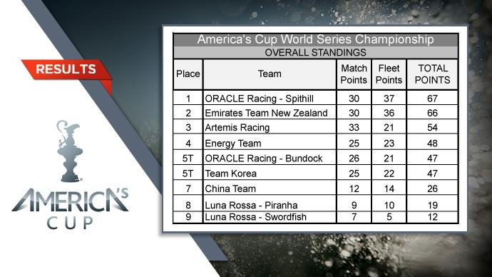 America's Cup World Series Standings